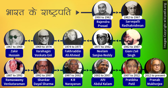 presidents-of-india-hindi